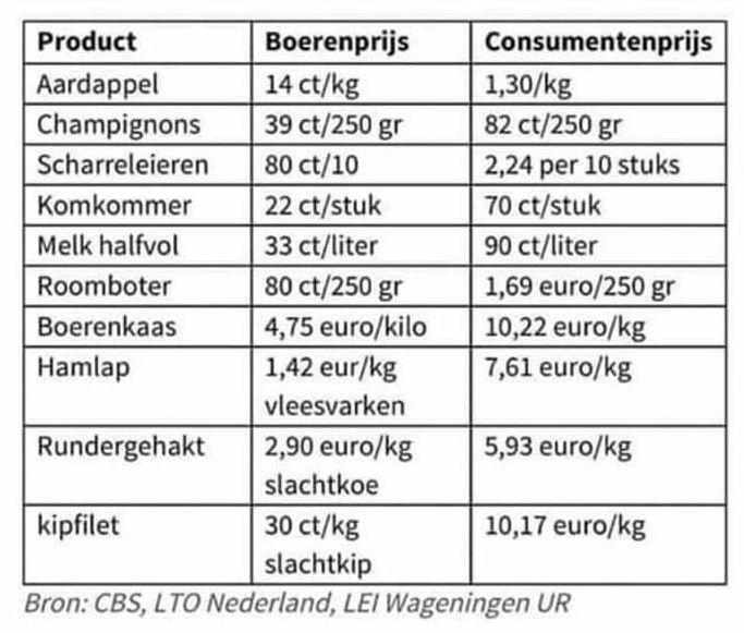 Onderstaande prijslijst laat zien wat de boer voor zijn producten krijgt en wat de consument betaald.