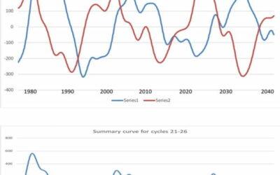 Valentina Zharkova: aanstaande grote zonneminimum zal tot afkoeling leiden