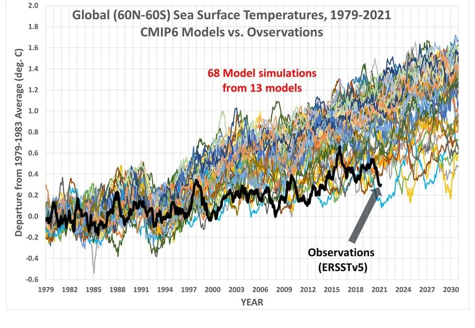 """Dataset onthult dat de waargenomen temperatuur van de aarde LAGER is dan 67 uit de 68 simulatie """"Global Warming"""" klimaatmodellen tonen"""