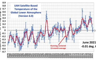 Ondanks de klimaathysterieberichten van de MSM daalde de gemiddelde temperatuur op aarde in juni 2021 ONDER de basislijn