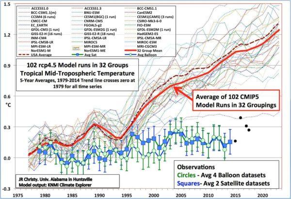 Het nieuwe IPCC-rapport