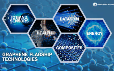 Graphene flagship (1 miljard EU funding) project toont aan dat 5G en grafeenoxide de remote control optie bieden